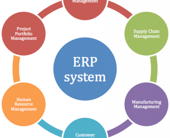 What's the Importance of ERP School Software?